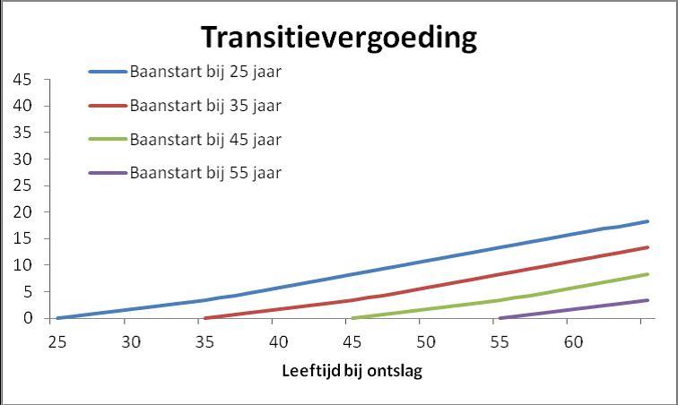 Transitievergoeding formule